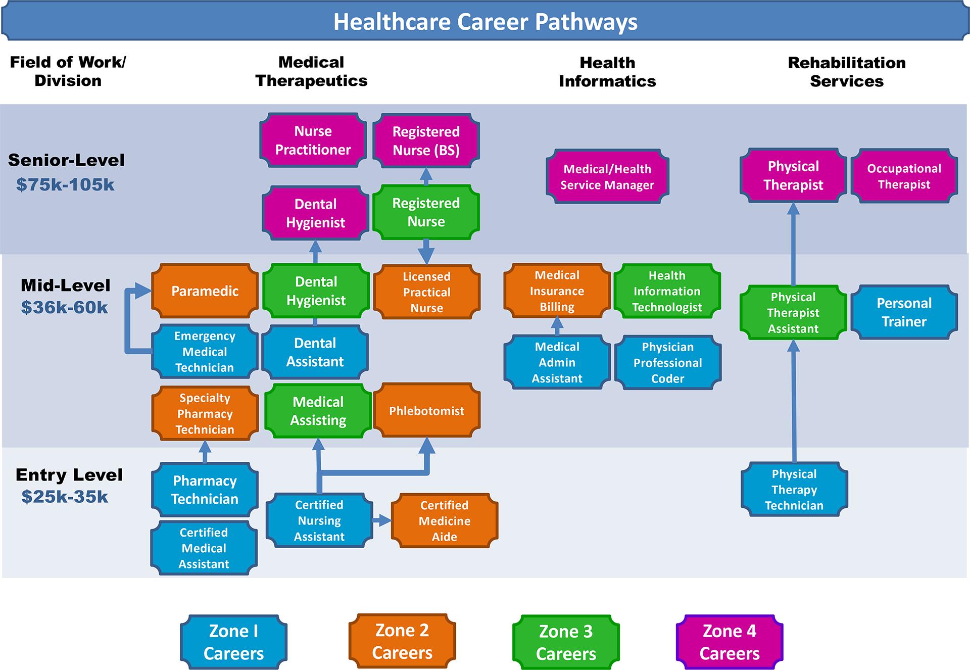 Healthcare Career Pathways Chart