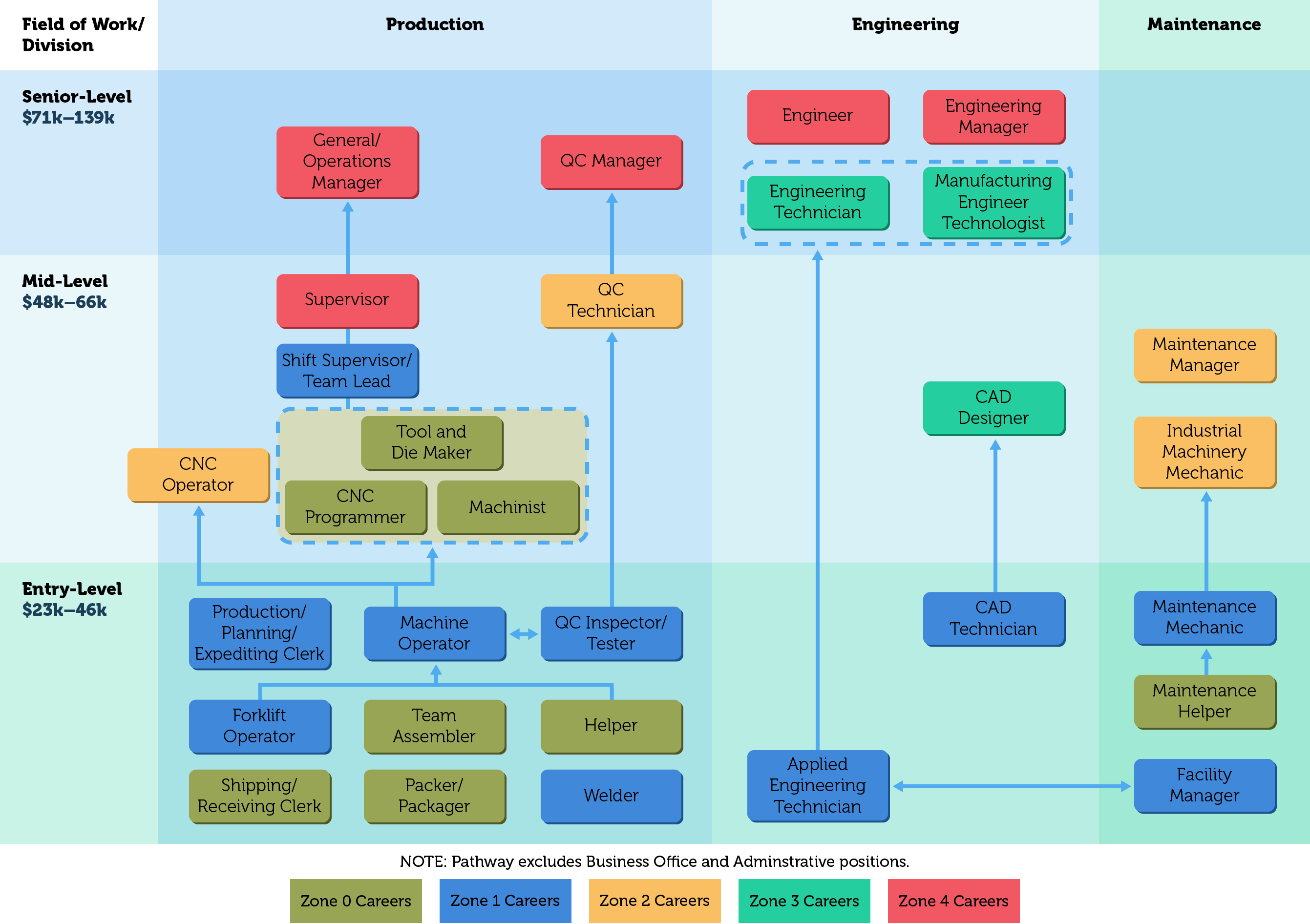 Manufacturing Career Pathways Chart