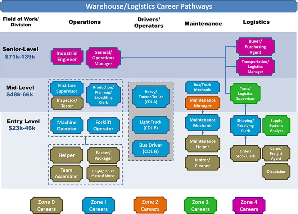 Warehouse Logistics Career Pathways Chart